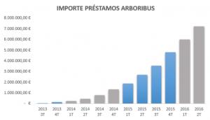 Importe préstamos Arboribus
