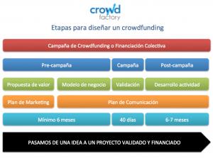 Etapas campaña crowdfunding por crowdfactory.co