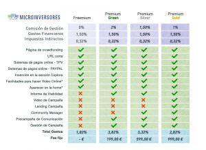 CWF freemium vs premium
