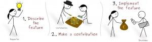 Crowdfunding en. Andalucia