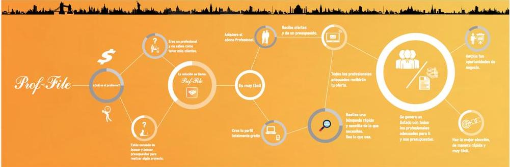 El Marketplace Multiservicio Desembarca en el Crowdfunding de la Mano de Prof-File