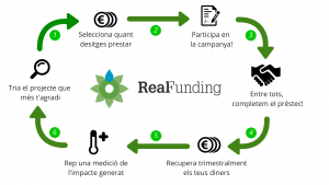 real funding_1