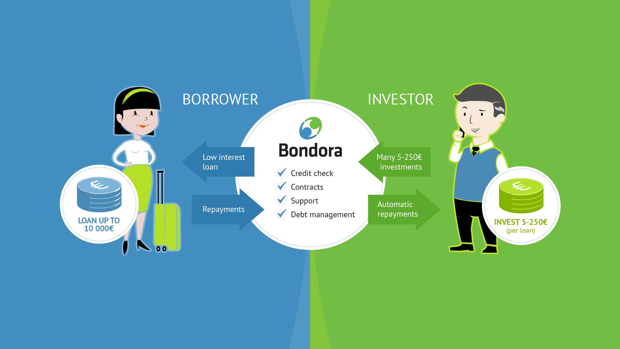 Bondora Revoluciona el Sector del Crowdfunding de Préstamos en España