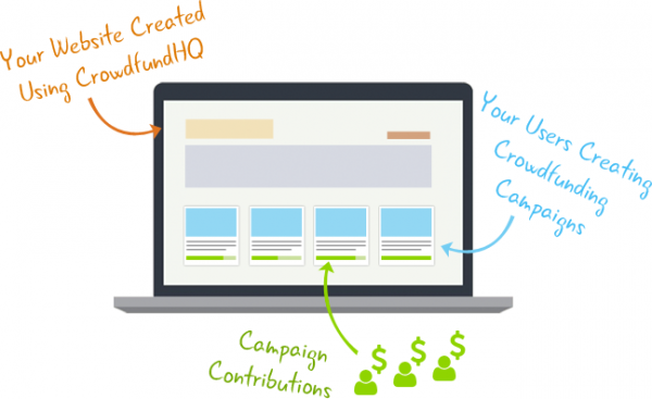 Con CrowdfundHQ crea tu Propio Espacio para tu Campaña de Crowdfunding