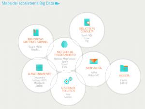 Mapa Big Data
